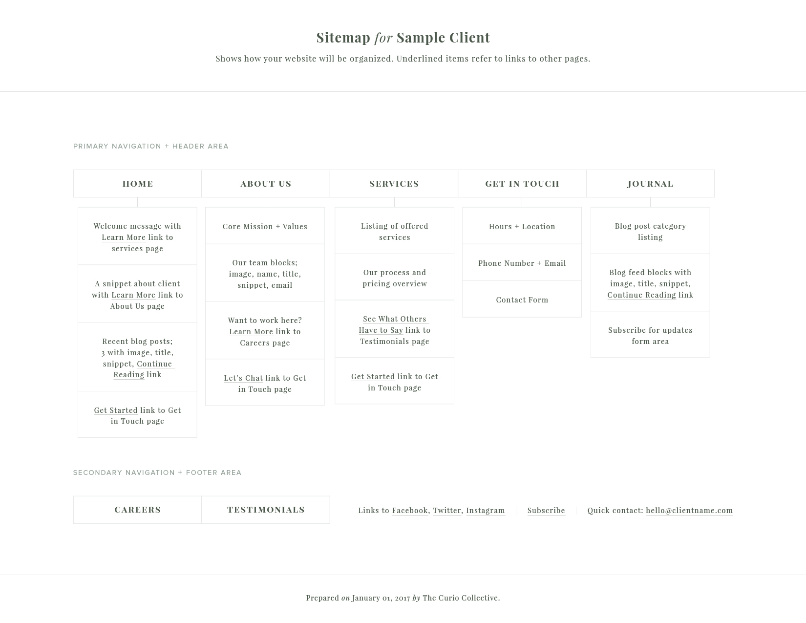 Sample Sitemap by The Curio Collective